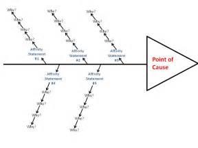 Fishbone Diagram 5 Why Analysis