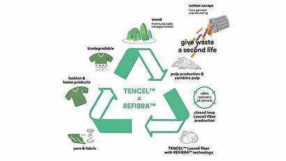 Lenzing Recycle Fibre Technology Rate Increases Textilegence