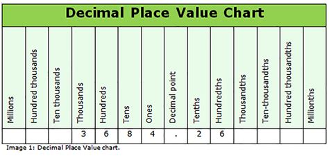 place value chart how to use a decimal place value chart