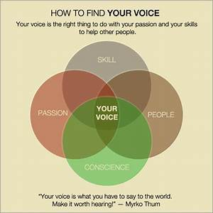 The 3 Ways To Find Your Voice