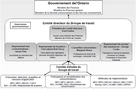 bureau direct assurance bureau direct assurance bureau direct riviera 2 bureau