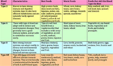 blood type diet chart human  health