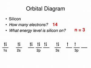 Orbital Filling Diagram For Silicon