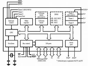 Block Diagram Of The Intel 8051 Microcontroller 2 1 1