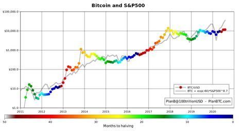 Bitcoin price and stock to flow are. S&P weiter extrem bullisch - Wird der Bitcoin Kurs folgen?