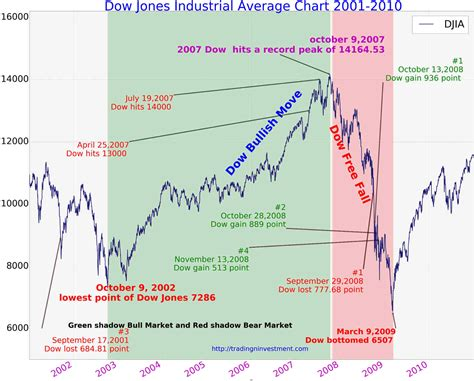 Dow jones index chart and live prices today. 100 Years Dow Jones Industrial Average Chart History ...