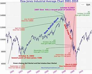 Dow Jones 15 Year Chart 100 Years Dow Jones Industrial Average Chart History