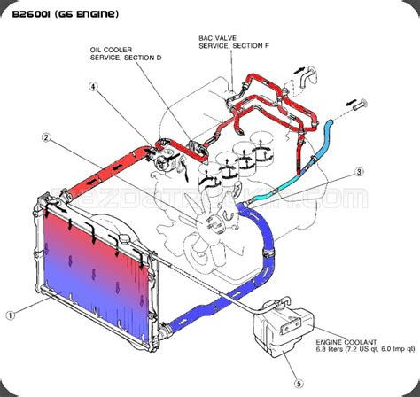 Need Concise Coolant Flow Diagram Galant