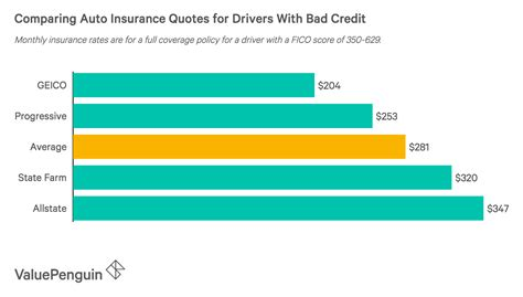 cheapest car insurance companies for drivers best cheap car insurance for bad credit valuepenguin