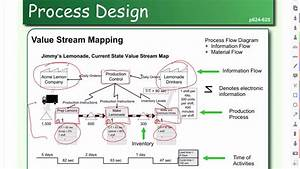 Process Flow Diagram And Value Stream Mapping
