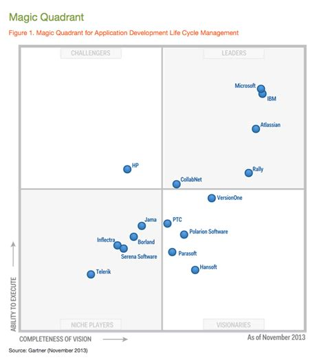 gartner magic quadrant service desk photo itil service desk images ict service desk wolf it