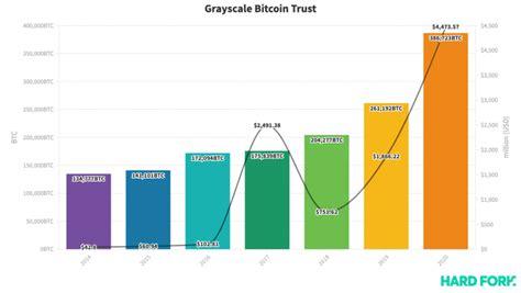 It launched the grayscale bitcoin trust (gbtc) in 2013 and many more crypto products,. Le portefeuille Bitcoin de Grayscale a augmenté de 90% en 2020 et vaut désormais 4,5 milliards ...