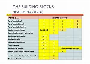 globally harmonized system of classification and labelling With ghs hazard categories