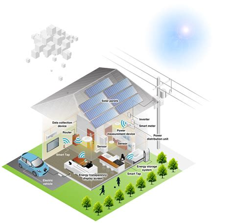 smart houses smart energy nec