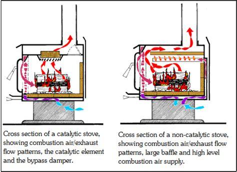 catalytic  catalytic woodstoves calorimetri