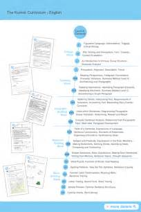 Kumon Reading Level Chart