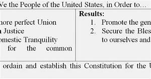 Political Pistachio  Summary Of The United States Constitution