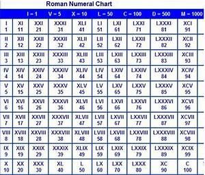 Printable Roman Numerals 1 To 1000 Chart Pdf