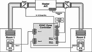 Rcs 4 Zones Hvac Controller  For Standard Or Heat Pump