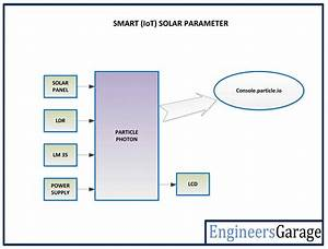 Iot Based Solar Panel Monitoring Using Particle Photon