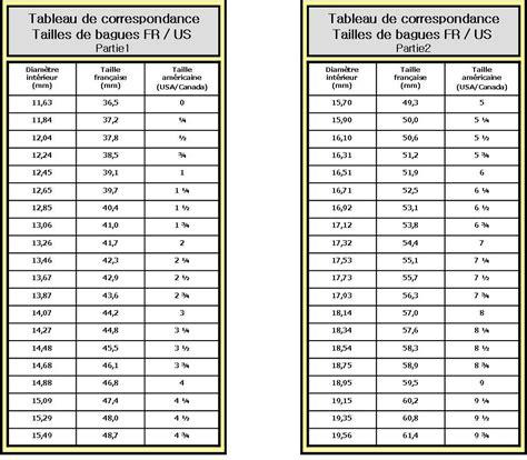 conversion mesure cuisine tableau de correspondance de taille pour les bagues us fr 10xl