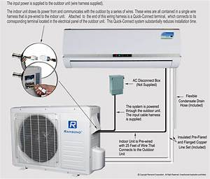 Ramsond Model 27gw3 9500 Btu Seer 16 0 Mini Split Ductless Air Conditioner   Heat Pump