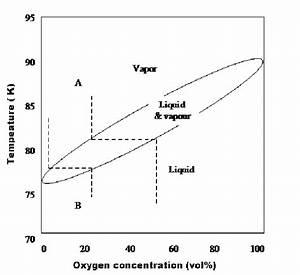 30 Phase Diagram Oxygen