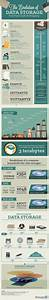 Stockage De Données : 50 ans d 39 volution du stockage de donn es en une infographie infographie internet ~ Medecine-chirurgie-esthetiques.com Avis de Voitures