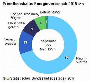 Energieverbrauch Im Haushalt : 2015 verbrauchten die haushalte in deutschland 2 1 mehr energie als 2014 ~ Orissabook.com Haus und Dekorationen