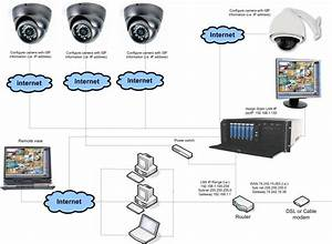 Ip Camera Installation Instruction