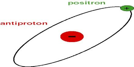 Anti Proton by About Antiproton Assignment Point
