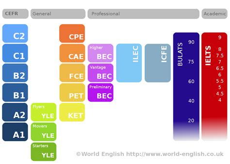 english steps certificazioni