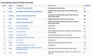 Apple, Canon, Samsung Son Las Cámaras Más Usadas En Flickr