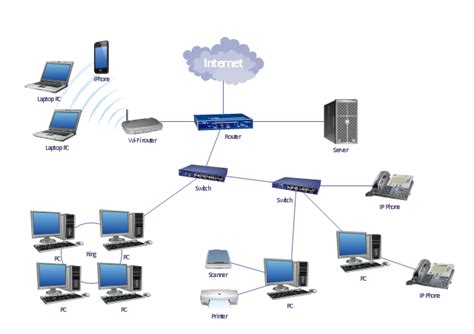 Wireless Access Point Network Diagram Router
