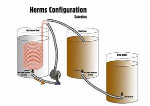How Viable Is Electric Brewing  Herms