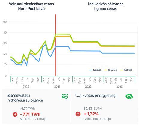 Enerģijas tirgus apskats 2021. gada jūnijs - Enefit Latvia