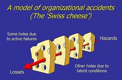 Improvement Journey Zero Harm Swiss Cheese Reason