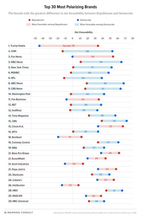 The Most Polarizing Brands In America  Morning Consult