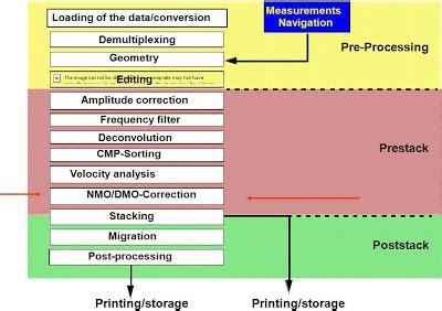 Datum Flow V Proces Flow Diagram by Seismic Discussion Discussion Seismic Data Processing