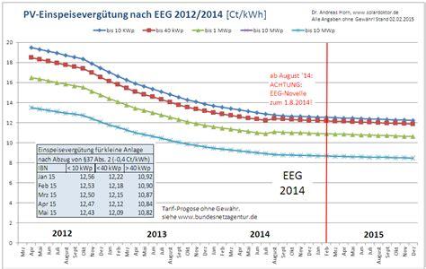 pv einspeisevergütung 2017 pv zubau 2014 solardoktor de