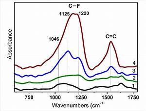 Ir Spectra Of Pristine Dwcnts  1  And Dwcnts Fluorinated
