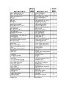 Weight Watchers Points Chart