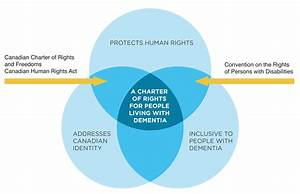 U201ci Am A Person With Dementia And A Person With Rights