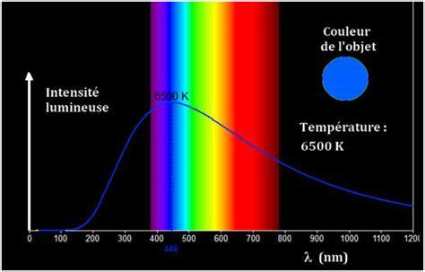 La Le ã Incandescence De Edison by Chap N 176 03 Sources De Lumi 232 Res Color 233 Es Cours De Premi 232 Re S