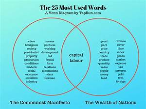 Capitalism And Communism Venn Diagram