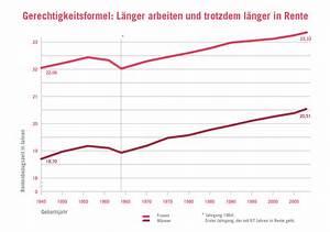 Statistische Lebenserwartung Männer Berechnen : eine koppelung des renteneintrittalters an die lebenserwartung ist unerl sslich insm ~ Themetempest.com Abrechnung