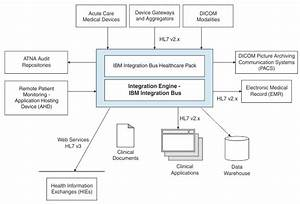 Introduction To Ibm Integration Bus Healthcare Pack
