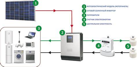 Солнечные батареи для дома применение и схемы подключения —