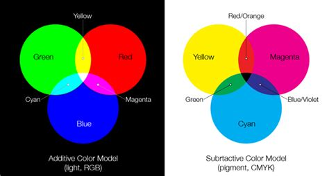 three primary colors of light primary colors of light and pigment learn