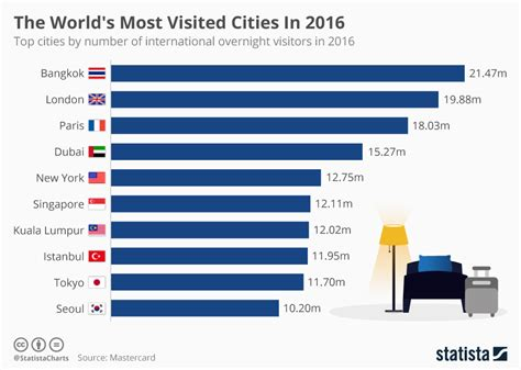 chart the world s most visited cities in 2016 statista